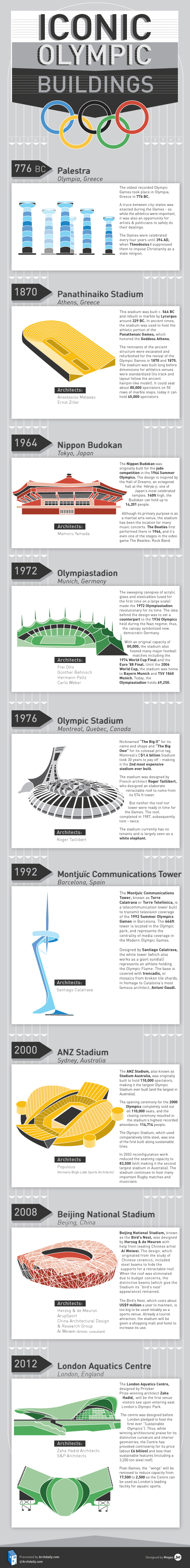 Infographic: Iconic Olympic Buildings | ArchDaily