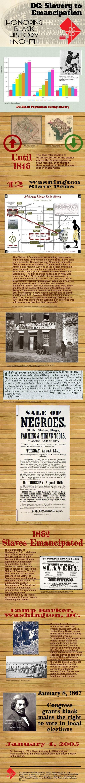DC- Slavery to Emancipation- Version VI